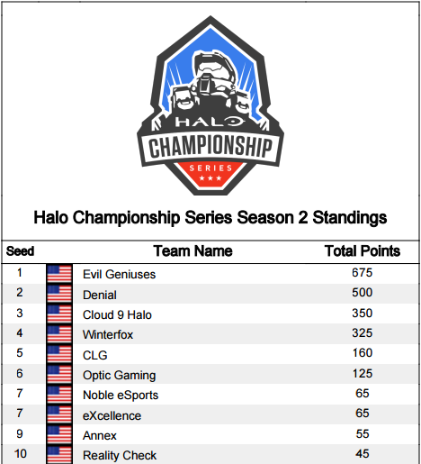 2015-05-13 14_02_56-gfx.esl.eu_gfx_media_play_halo_america_hcs_season-2-standings.pdf